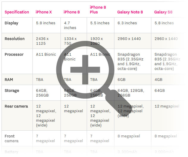 smartphone comparison chart