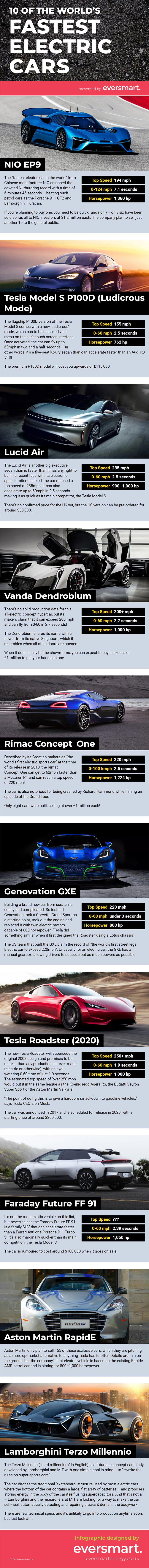 fastest electric cars infographic